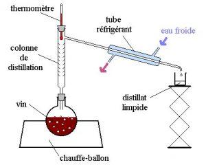 Schéma d'un montage de colonne à distiller