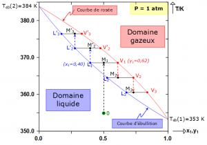 Diagramme équilibre liquide vapeur